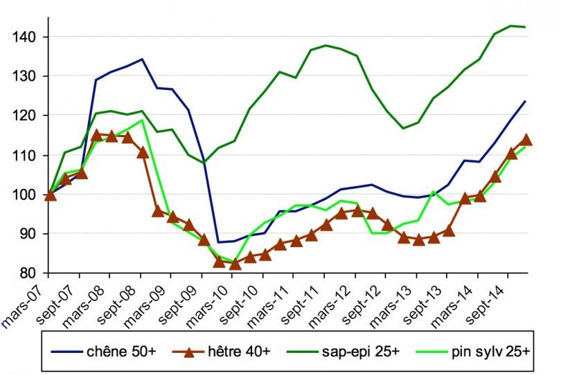 indices de prix des bois vendus sur pied sapin pic a en